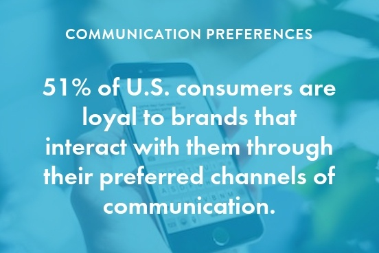 Consumers prefer SMS and social media communication over email