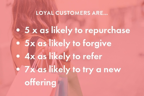 Loyal customers are the most valuable customers to dispensaries and 4 times as likely to refer