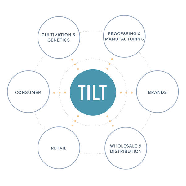 Vertically-Integrated Technology Provider for Cannabis Businesses | TILT