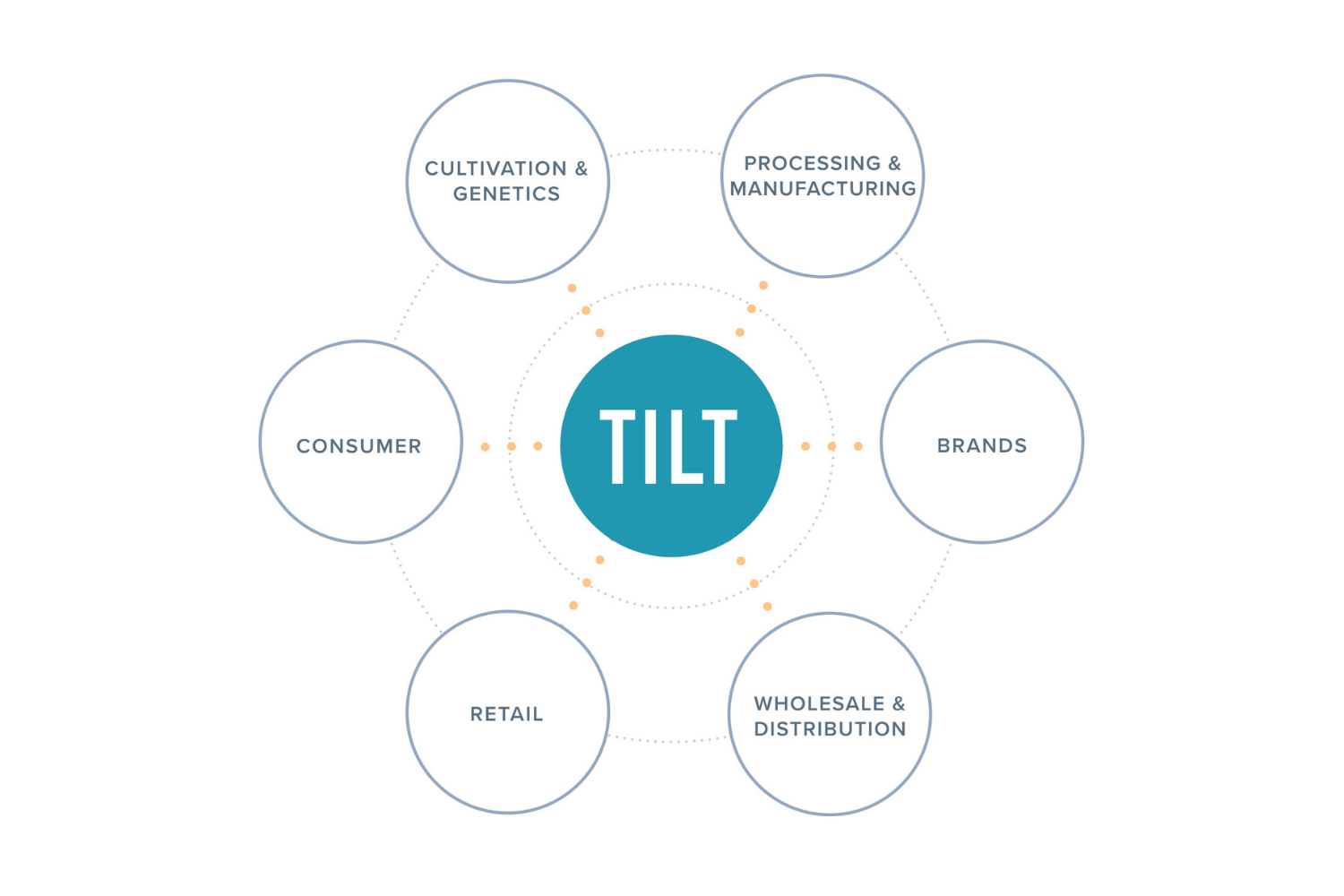 Vertically-Integrated Technology Provider for Cannabis Businesses   TILT